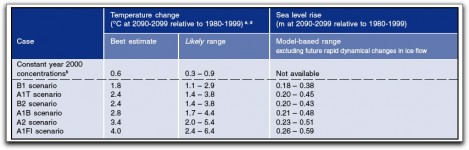 Projected global average surface warming and sea level rise at the end of the 21st century. Excluding future rapid dynamical changes in ice flow.